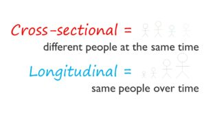 Longitudinal vs. crosssectional