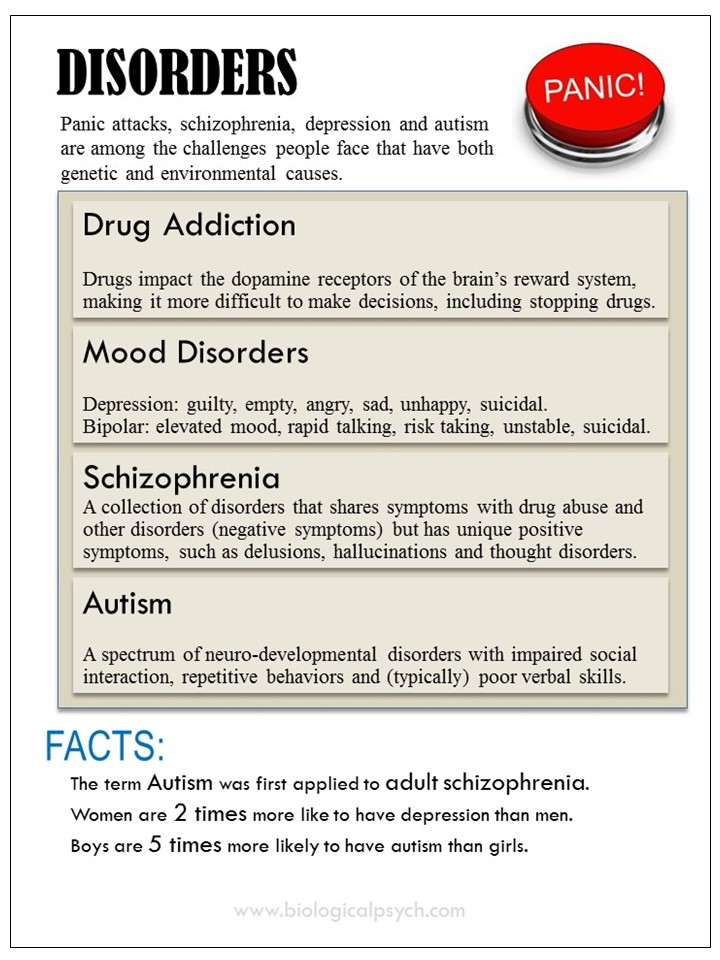 Infographic about Disorders